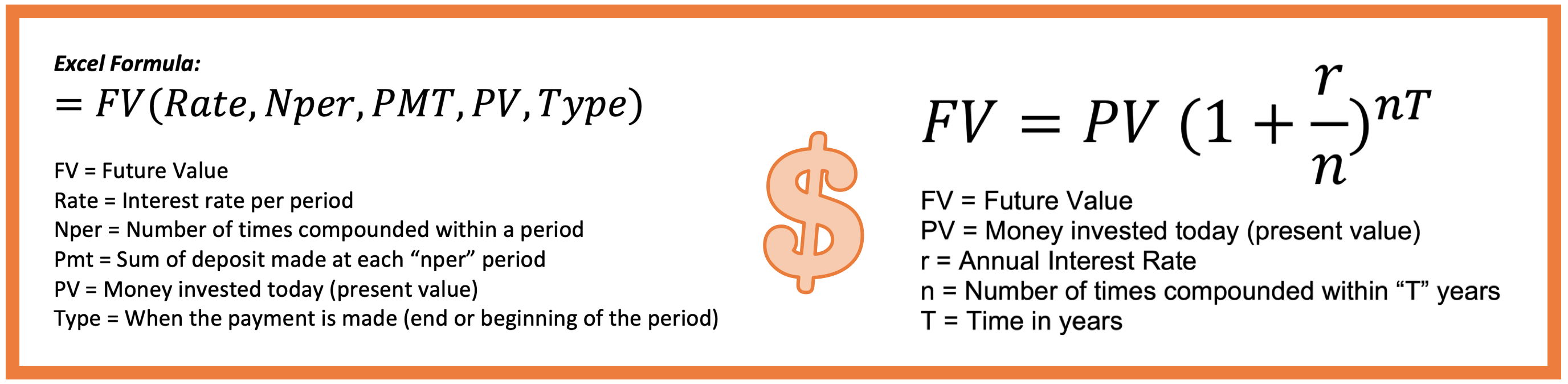 future value formula for excel and for mathematical terms.